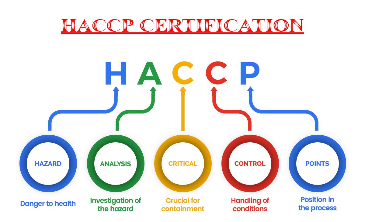haccp-HACCP Belgesi-lokmancert